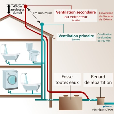 Ventilation fosse septique comment ventiler ooreka for Assainissement air maison