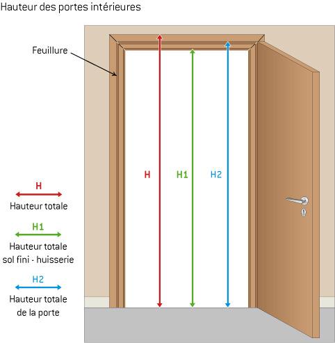 Dimension De Porte Intérieure Standard. Changer ...