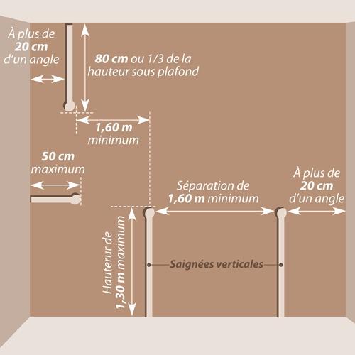 Zoom Sur Les Normes électriques Pour La Réalisation De Saignées