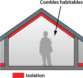 Isolation combles et isolation toit infos et conseils for Isolation de toiture par l interieur