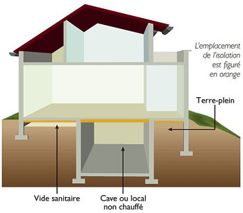 Isolation plancher les solutions ooreka for Isolation d un vide sanitaire