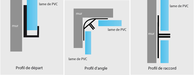 4 prparez les profils de finitions - Comment Poser Du Lambris Pvc Au Plafond Video