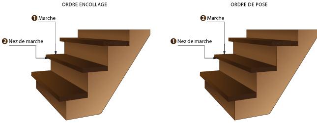 comment poser du carrelage dans un escalier affordable. Black Bedroom Furniture Sets. Home Design Ideas