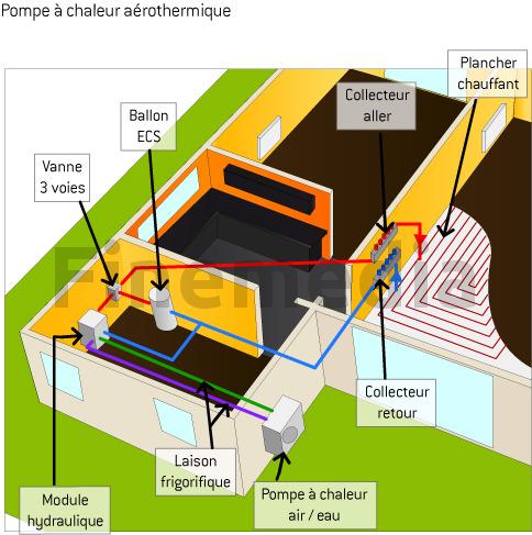 Pompe à chaleur aérothermique et plancher chauffant