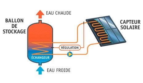 Panneau solaire thermique prix et fonctionnement for Fonctionnement des panneaux photovoltaiques