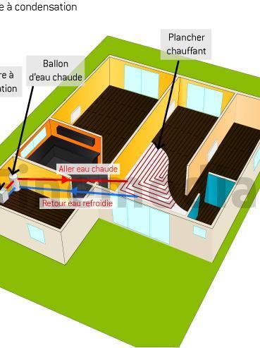 Circuit entre la chaudière à condensation, le ballon d'eau chaude et le plancher chauffant