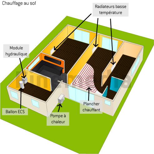 chauffage sol infos sur le plancher chauffant eau classique. Black Bedroom Furniture Sets. Home Design Ideas