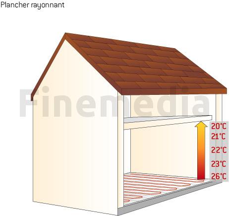 Plancher rayonnant electrique tout sur le plancher chauffant - Consommation plancher chauffant electrique ...