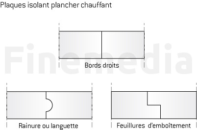 isolant plancher chauffant choisir l isolation du. Black Bedroom Furniture Sets. Home Design Ideas