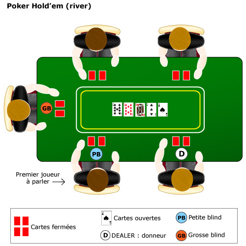 Main texas holdem