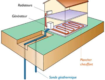 Pompe à chaleur à capteurs verticaux