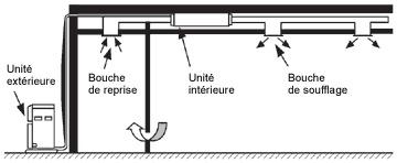 pompe a chaleur air air tout savoir sur la pompe. Black Bedroom Furniture Sets. Home Design Ideas
