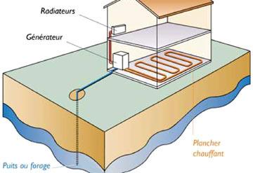 Pompe à chaleur sur eau