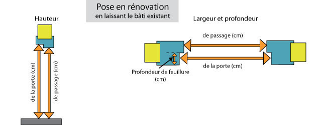 Porte int rieur renovation for Remplacer porte interieur