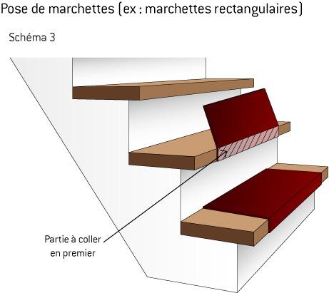 Tapis escalier crit res de choix pose conseils ooreka for Moquette pour escalier en bois