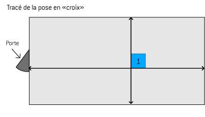 pose de la moquette avec tracé en croix