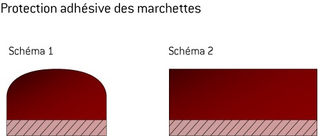 protection adhesive des marchettes