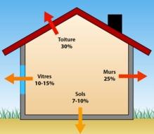 répartition des pertes de chaleur