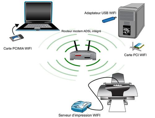 Imprimante wi fi fonctionnement du sans fil ooreka - Comment connecter un ordinateur de bureau en wifi ...