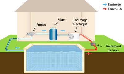 Chauffage electrique piscine
