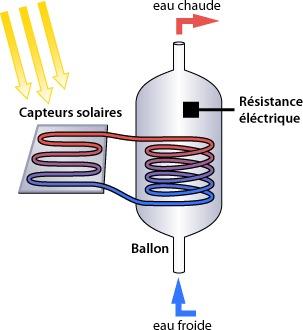 Schéma de chauffe eau solaire avec appoint intégré électrique