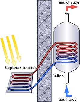 Schéma du chauffe eau solaire à Thermosiphon
