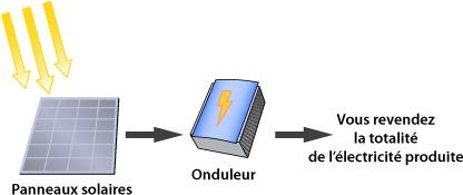 Schéma d'installation solaire connectée
