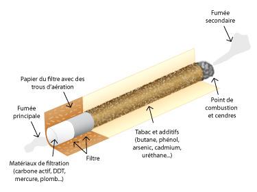Tout ce quel'on inhale avec la cigarette