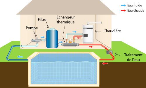 Echangeur de piscine conseils d 39 installation ooreka for Piscine miroir fonctionnement