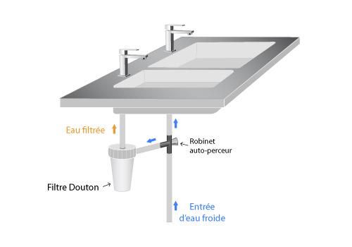 filtre c ramique ou micro filtration ooreka. Black Bedroom Furniture Sets. Home Design Ideas