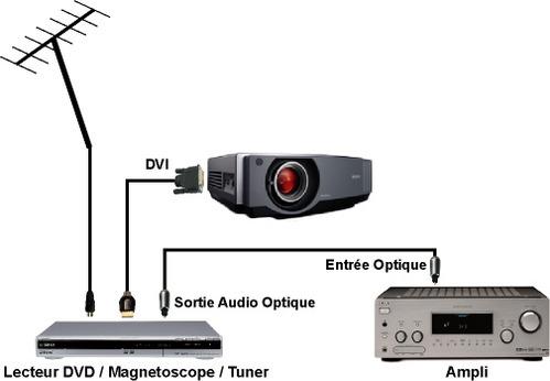 Schéma des branchements vidéo pour un home-cinema