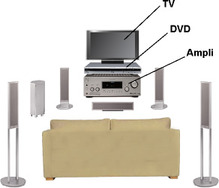 Schéma de la disposition des appareils d'un home cinema : TV, DVD, ampli