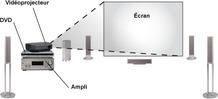 Schéma de la disposition des appareils d'un home cinema : Vidéoprojecteur, DVD, ampli