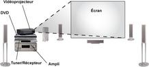 Schéma de la disposition des appareils d'un home cinema : Vidéoprojecteur, DVD, ampli, tuner