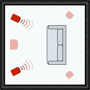 Les enceintes principales d'un système home-cinema