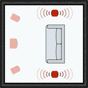 Les enceintes surround compactes à diffusion indirecte (bipolaire ou dipolaire) d'un système home-cinéma