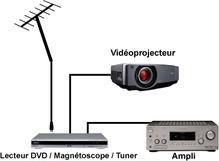 Tv par vid oprojecteur ooreka - Comment choisir un videoprojecteur ...