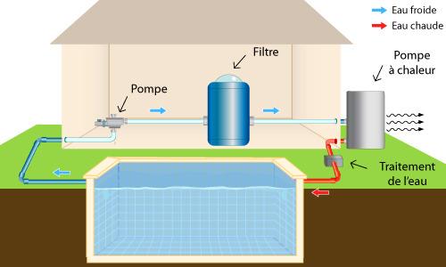 Pac de piscine installation et prix ooreka for Pompe a chaleur piscine economique