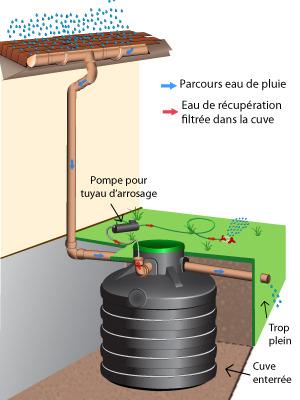 Recuperateur eau pluie jardin infos sur le recuperateur eau pluie - Cuve recuperation eau de pluie enterree ...