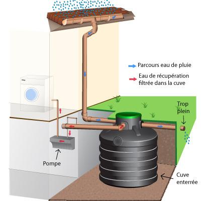 r cup ration eau de pluie pour la maison infos et conseils. Black Bedroom Furniture Sets. Home Design Ideas