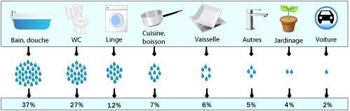 R cup ration eau de pluie ooreka for Consommation d eau vaisselle a la main