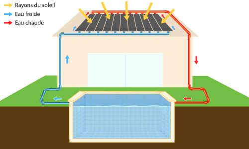 Chauffage solaire piscine infos et prix ooreka for Prix chauffage piscine