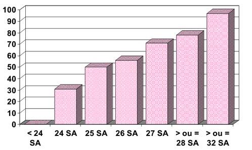Graphique du taux de survie des grands prématurés