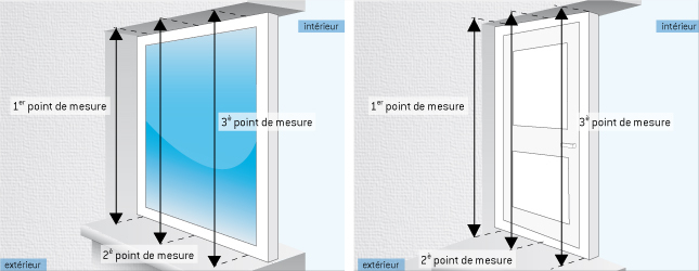 Prendre les mesures pour la pose d un volet roulant volet for A quelle hauteur fixer un tableau